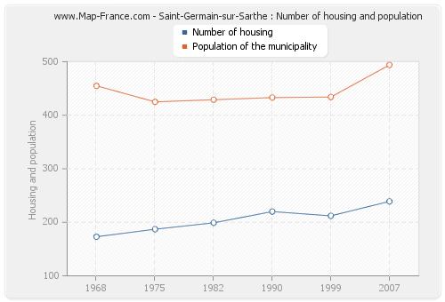 Saint-Germain-sur-Sarthe : Number of housing and population