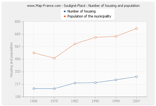 Souligné-Flacé : Number of housing and population
