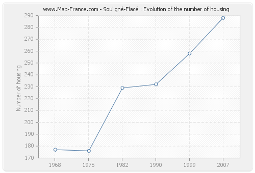Souligné-Flacé : Evolution of the number of housing