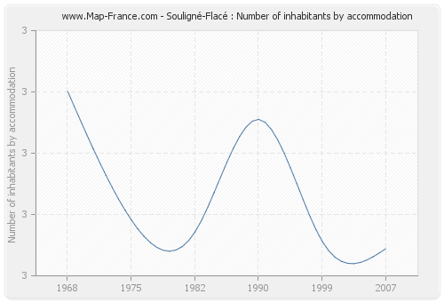 Souligné-Flacé : Number of inhabitants by accommodation