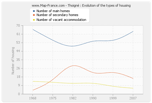 Thoigné : Evolution of the types of housing