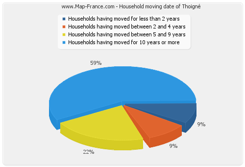 Household moving date of Thoigné