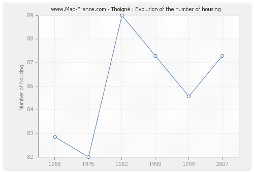 Thoigné : Evolution of the number of housing