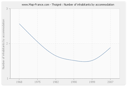Thoigné : Number of inhabitants by accommodation