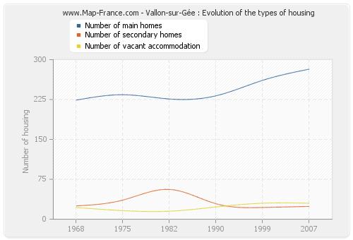 Vallon-sur-Gée : Evolution of the types of housing