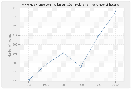 Vallon-sur-Gée : Evolution of the number of housing