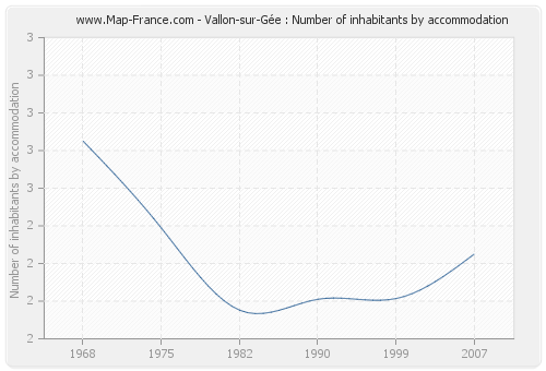 Vallon-sur-Gée : Number of inhabitants by accommodation