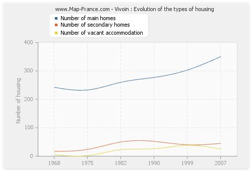 Vivoin : Evolution of the types of housing
