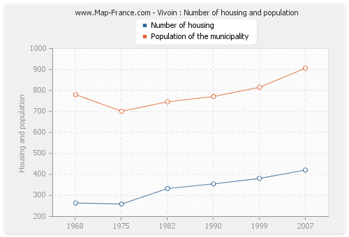 Vivoin : Number of housing and population