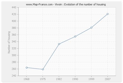 Vivoin : Evolution of the number of housing