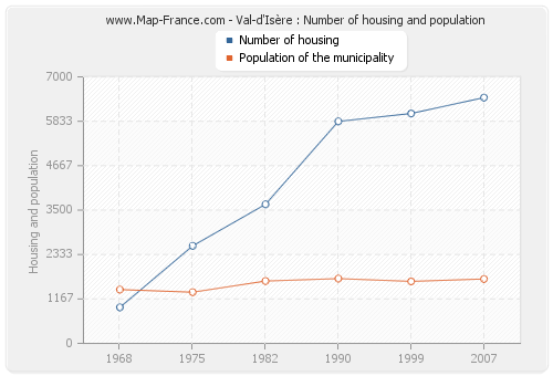 Val-d'Isère : Number of housing and population