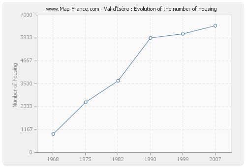 Val-d'Isère : Evolution of the number of housing