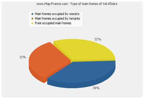 Type of main homes of Val-d'Isère