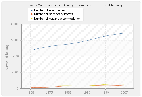 Annecy : Evolution of the types of housing