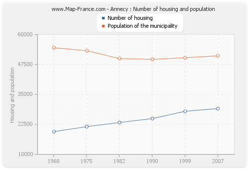 Annecy : Number of housing and population