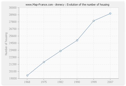 Annecy : Evolution of the number of housing