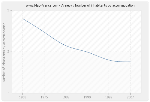 Annecy : Number of inhabitants by accommodation