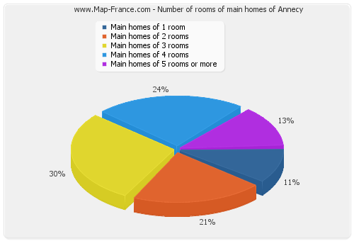 Number of rooms of main homes of Annecy