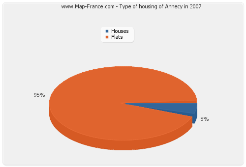 Type of housing of Annecy in 2007