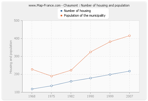 Chaumont : Number of housing and population