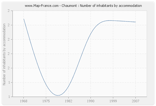 Chaumont : Number of inhabitants by accommodation