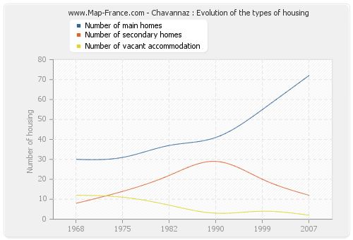 Chavannaz : Evolution of the types of housing