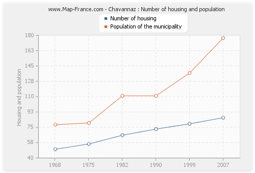 Chavannaz : Number of housing and population