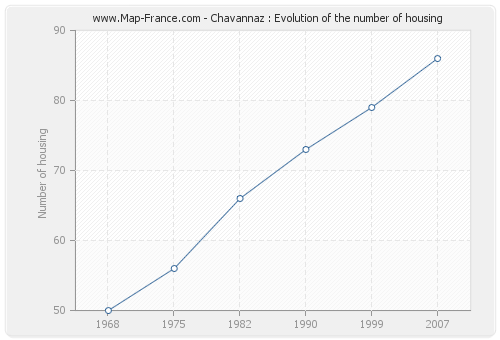 Chavannaz : Evolution of the number of housing