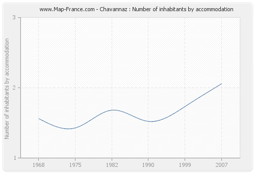 Chavannaz : Number of inhabitants by accommodation