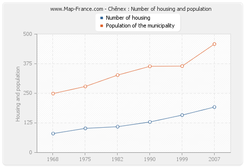 Chênex : Number of housing and population