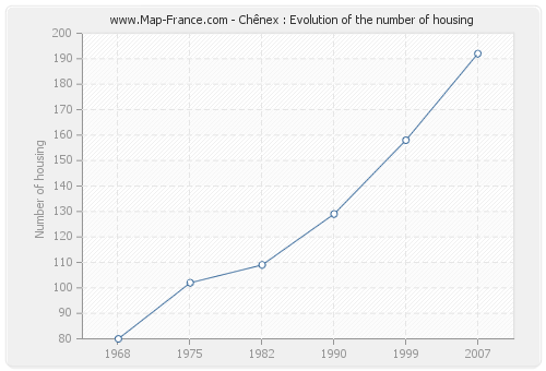 Chênex : Evolution of the number of housing