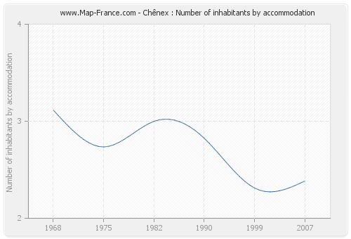 Chênex : Number of inhabitants by accommodation