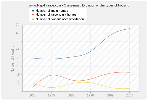 Chessenaz : Evolution of the types of housing