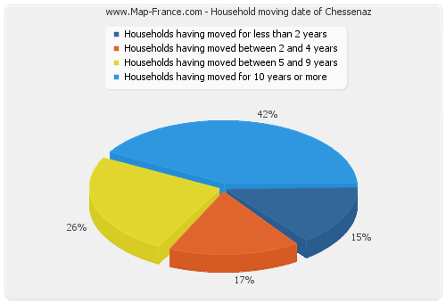 Household moving date of Chessenaz