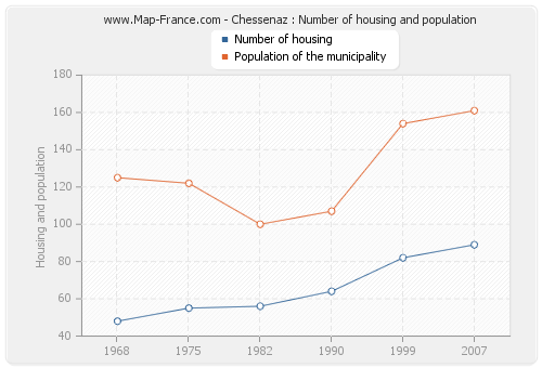 Chessenaz : Number of housing and population