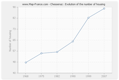 Chessenaz : Evolution of the number of housing