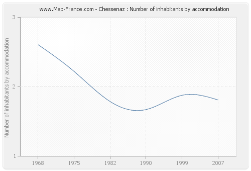 Chessenaz : Number of inhabitants by accommodation