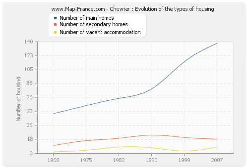 Chevrier : Evolution of the types of housing