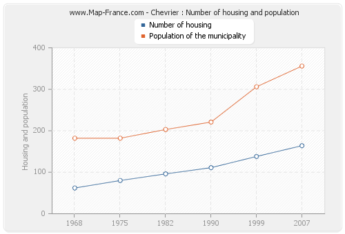 Chevrier : Number of housing and population