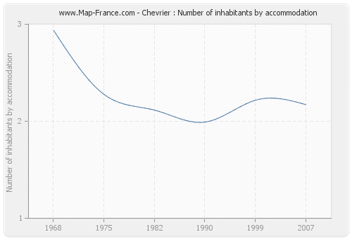Chevrier : Number of inhabitants by accommodation