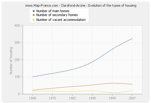 Clarafond-Arcine : Evolution of the types of housing