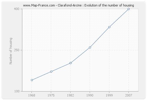 Clarafond-Arcine : Evolution of the number of housing