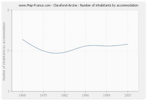 Clarafond-Arcine : Number of inhabitants by accommodation