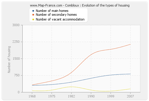 Combloux : Evolution of the types of housing
