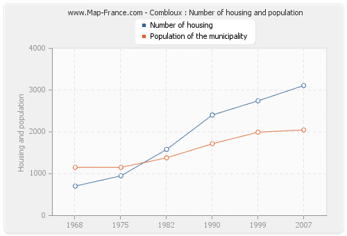 Combloux : Number of housing and population