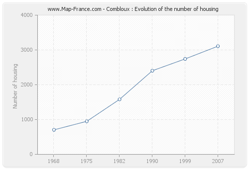 Combloux : Evolution of the number of housing