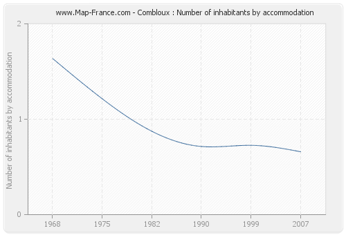 Combloux : Number of inhabitants by accommodation