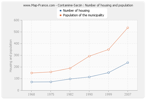 Contamine-Sarzin : Number of housing and population