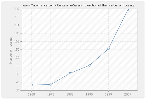 Contamine-Sarzin : Evolution of the number of housing