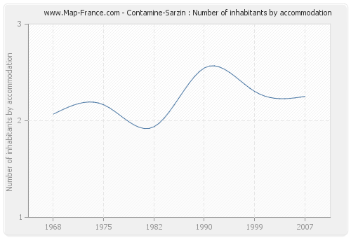 Contamine-Sarzin : Number of inhabitants by accommodation